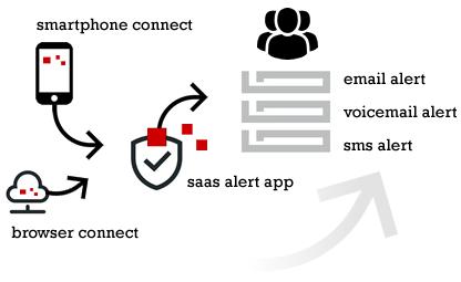 presentatie alert systeem