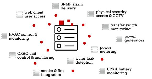 safety system data center